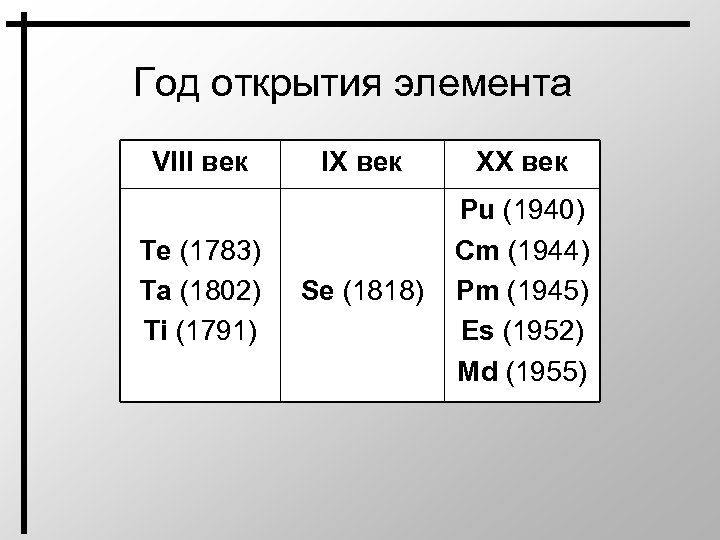 Год открытия элемента VIII век Te (1783) Ta (1802) Ti (1791) IX век XX