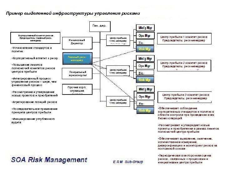 Пример выделенной инфраструктуры управления рисками Ген. дир. Корпоративный комитет рисков Председатель: главный рискменеджер Финансовый
