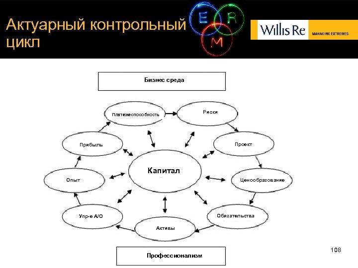 Актуарный контрольный цикл Бизнес среда Платежеспособность Риски Проект Прибыль Капитал Опыт Ценообразование Обязательства Упр-е