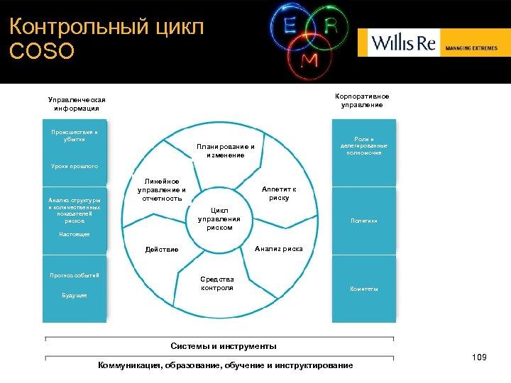 Контрольный цикл COSO Корпоративное управление Управленческая информация Происшествия и убытки Роли и делегированн ые