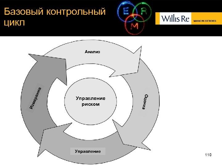Базовый контрольный цикл ере Изм Управление риском Управление Оценк а ние Анализ 110