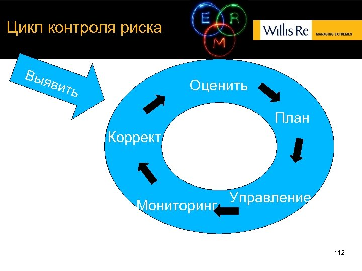 Цикл контроля риска Выя вит Оценить ь План Коррект. Мониторинг Управление 112