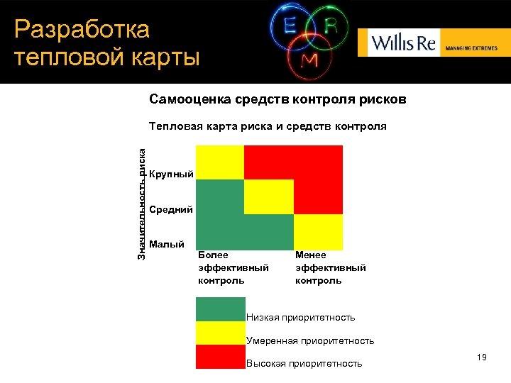 Разработка тепловой карты Самооценка средств контроля рисков Значительность риска Тепловая карта риска и средств