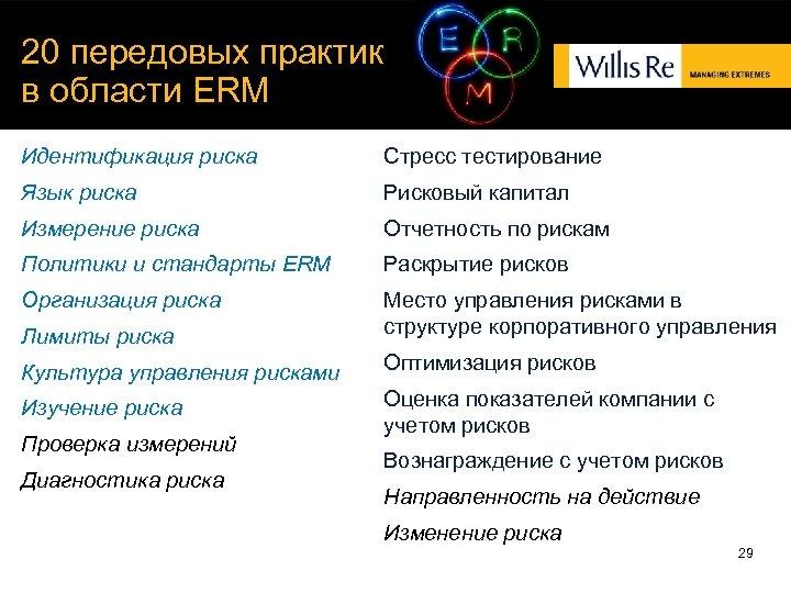 20 передовых практик в области ERM Идентификация риска Стресс тестирование Язык риска Рисковый капитал