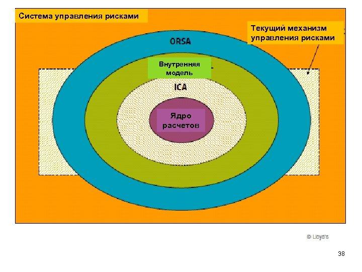 Система управления рисками Текущий механизм управления рисками Внутренняя модель Ядро расчетов 38