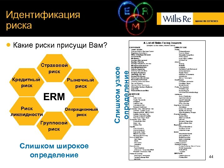 Идентификация риска Страховой риск Кредитный риск Рыночный риск ERM Риск ликвидности Операционный риск Групповой