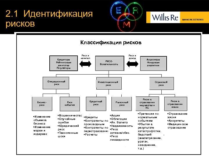 2. 1 Идентификация рисков Классификация рисков Кредиторы Рейтинговые агентства Регуляторы Риск и капитал Операционный