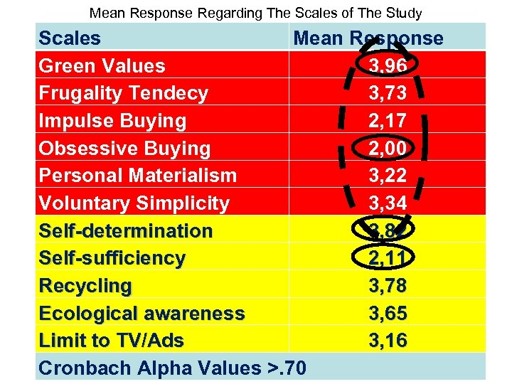 Mean Response Regarding The Scales of The Study Scales Mean Response Green Values 3,