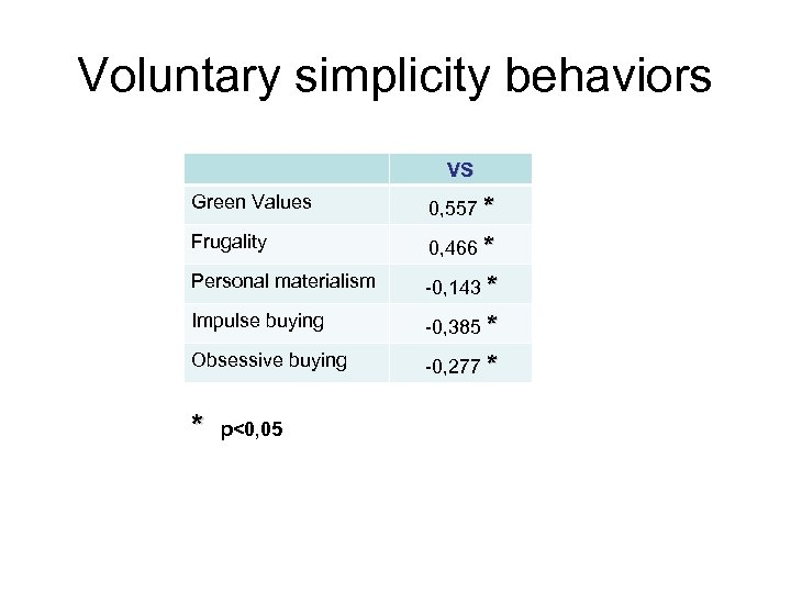 Voluntary simplicity behaviors VS Green Values 0, 557 * Frugality 0, 466 * Personal