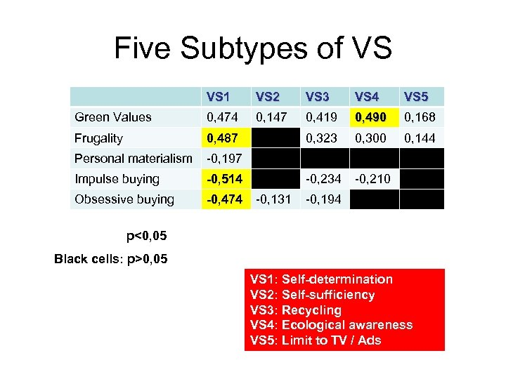 Five Subtypes of VS VS 1 VS 2 VS 3 VS 4 VS 5