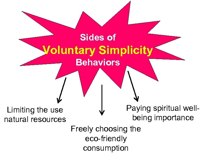 Sides of Voluntary Simplicity Behaviors Limiting the use natural resources Paying spiritual wellbeing importance