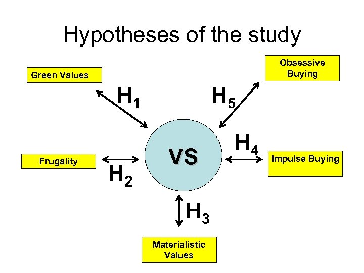 Hypotheses of the study Obsessive Buying Green Values H 1 Frugality H 2 H