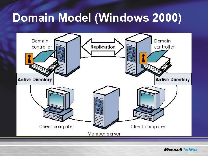 Domain Model (Windows 2000)