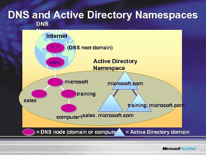 "DNS and Active Directory Namespaces DNS Namespace Internet "". "" (DNS root domain) Active"