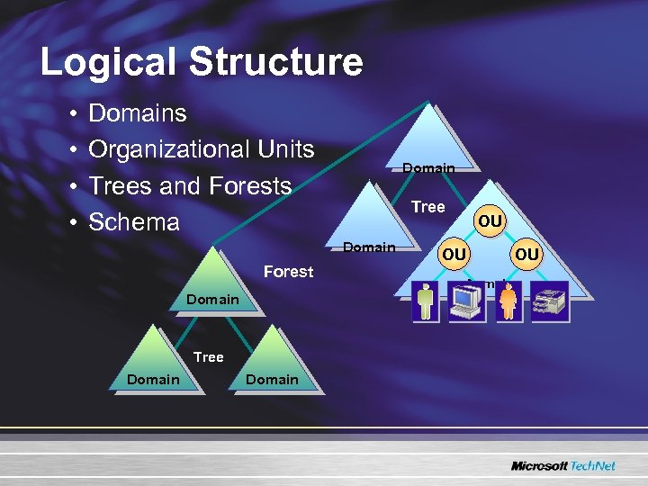 Logical Structure • • Domains Organizational Units Trees and Forests Schema Domain Tree Domain