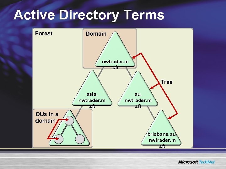 Active Directory Terms Forest Domain nwtrader. m sft Tree asia. nwtrader. m sft au.