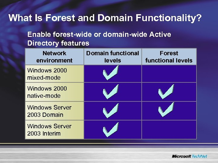 What Is Forest and Domain Functionality? Enable forest-wide or domain-wide Active Directory features Network