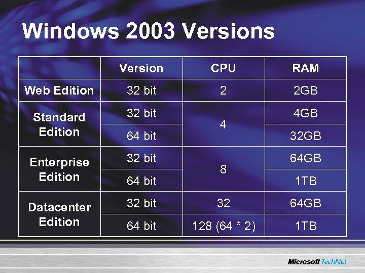 Windows 2003 Versions Version CPU RAM Web Edition 32 bit 2 2 GB Standard