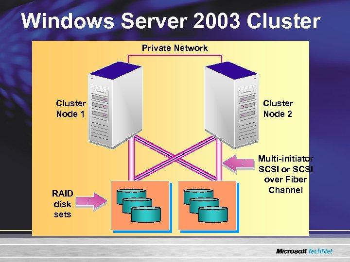 Windows Server 2003 Cluster Private Network Cluster Node 1 RAID disk sets Cluster Node