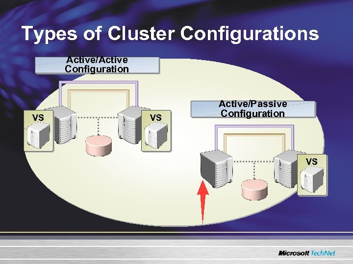 Types of Cluster Configurations Active/Active Configuration VS VS Active/Passive Configuration VS