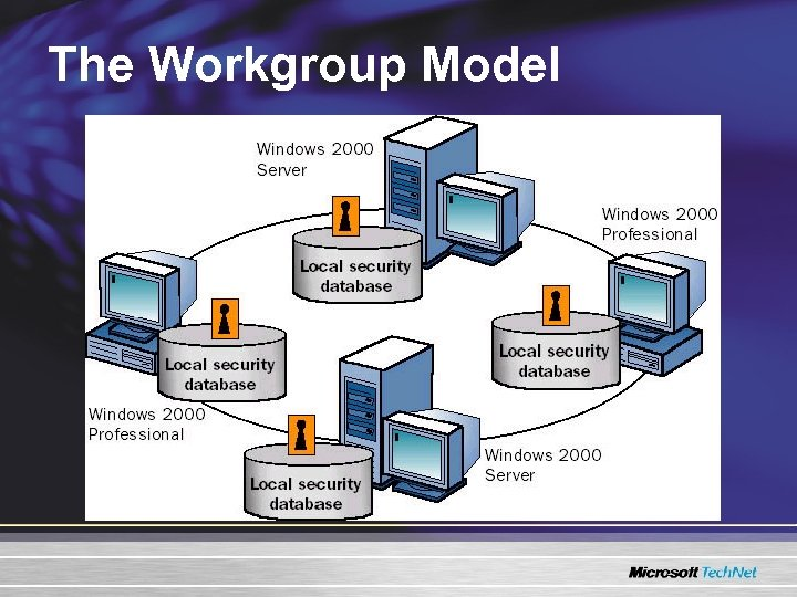 The Workgroup Model