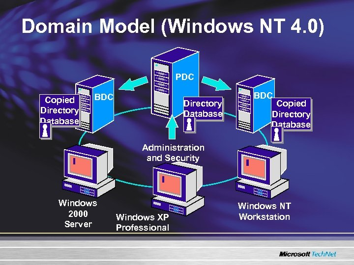 Domain Model (Windows NT 4. 0) PDC Copied Directory Database BDC Copied Directory Database