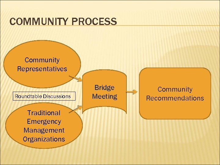 COMMUNITY PROCESS Community Representatives Roundtable Discussions Traditional Emergency Management Organizations Bridge Meeting Community Recommendations