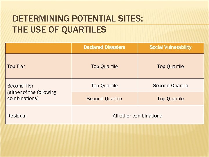 DETERMINING POTENTIAL SITES: THE USE OF QUARTILES Declared Disasters Social Vulnerability Top Tier Top