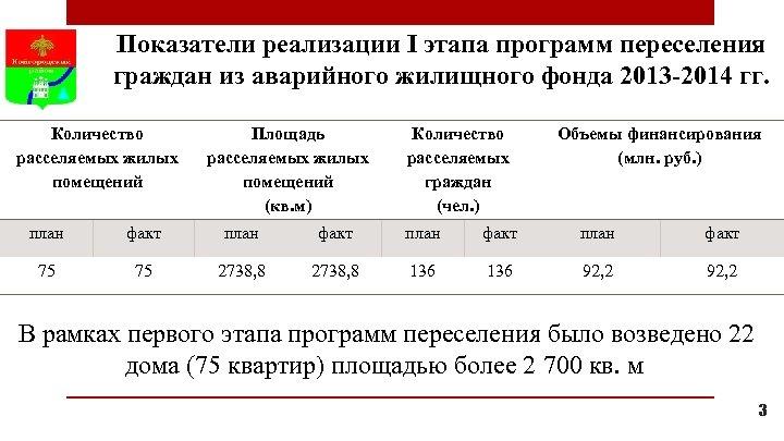 Показатели реализации I этапа программ переселения граждан из аварийного жилищного фонда 2013 -2014 гг.