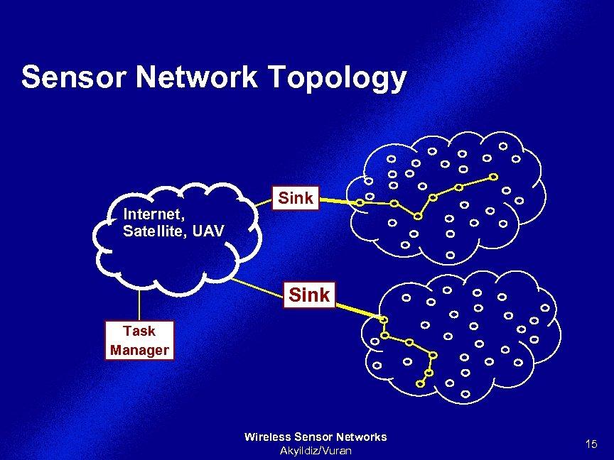 Sensor Network Topology Internet, Satellite, UAV Sink Task Manager Wireless Sensor Networks Akyildiz/Vuran 15