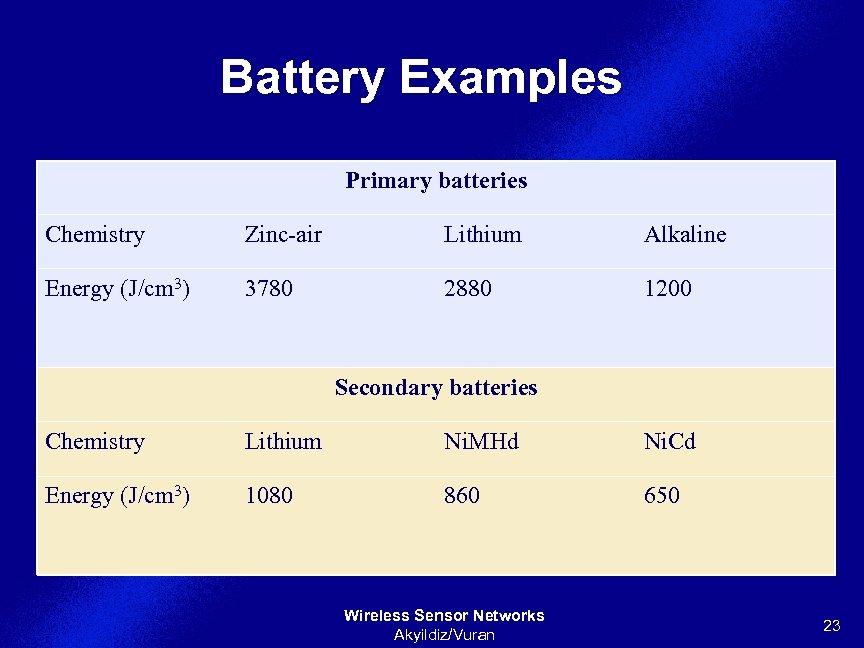 Battery Examples § Energy per volume (Joule per cubic centimeter): Primary batteries Chemistry Zinc-air