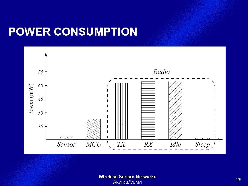 POWER CONSUMPTION Wireless Sensor Networks Akyildiz/Vuran 26