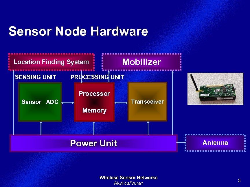 Sensor Node Hardware Mobilizer Location Finding System SENSING UNIT PROCESSING UNIT Processor Transceiver Sensor