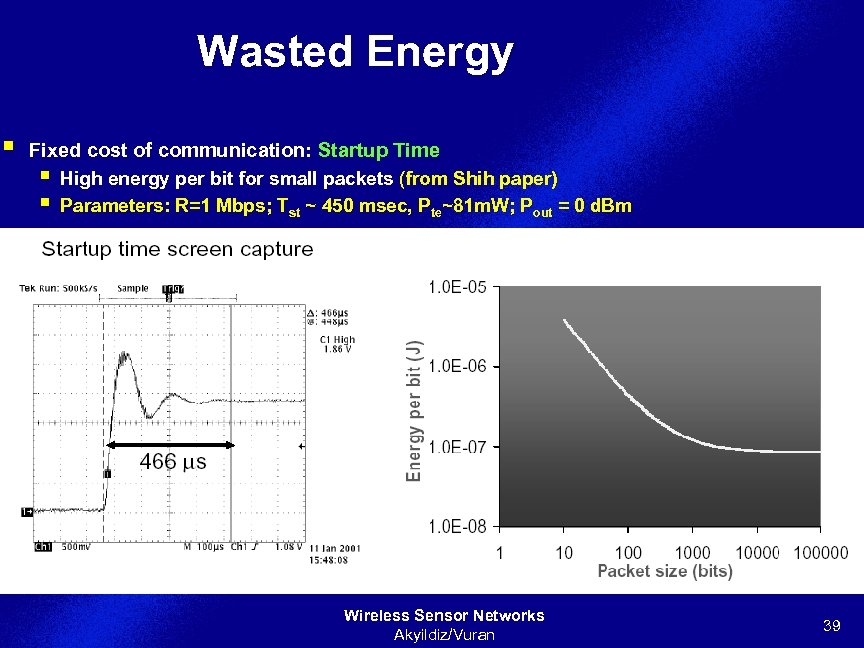 Wasted Energy § Fixed cost of communication: Startup Time § High energy per bit