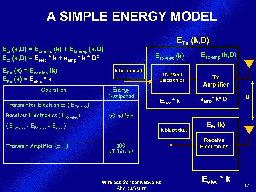 A SIMPLE ENERGY MODEL ETx (k, D) Etx (k, D) = Etx-elec (k) +