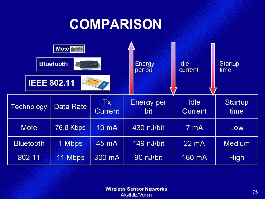 COMPARISON Mote Energy per bit Bluetooth Idle current Startup time IEEE 802. 11 Technology