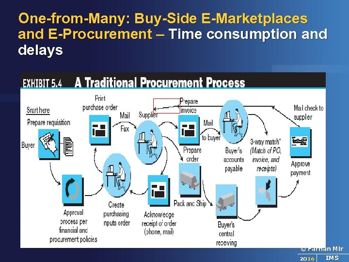 One-from-Many: Buy-Side E-Marketplaces and E-Procurement – Time consumption and delays © Farhan Mir 2016