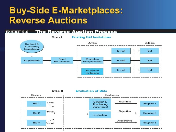 Buy-Side E-Marketplaces: Reverse Auctions © Farhan Mir 2016 IMS