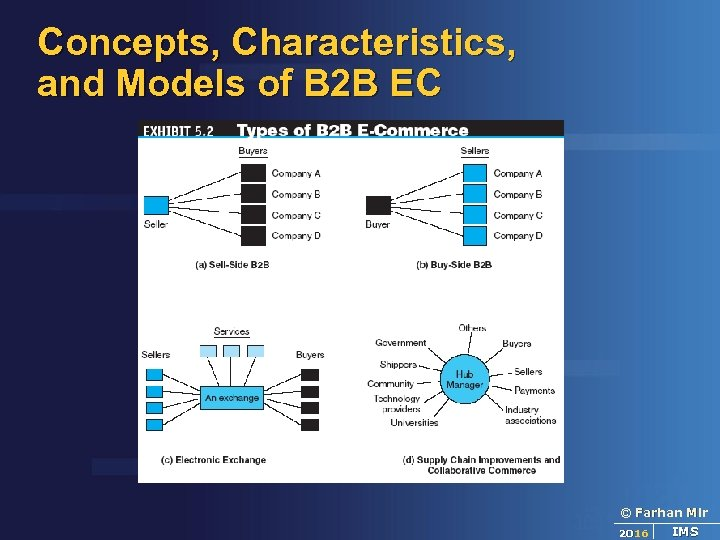 Concepts, Characteristics, and Models of B 2 B EC © Farhan Mir 2016 IMS