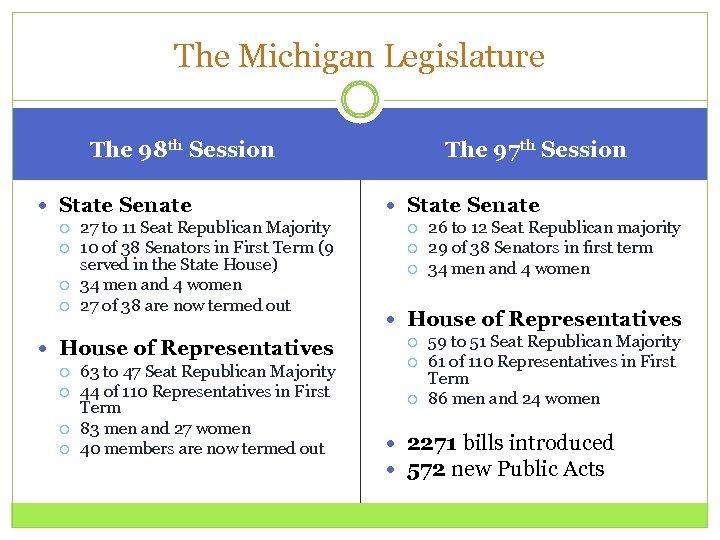 The Michigan Legislature The 97 th Session The 98 th Session State Senate 27