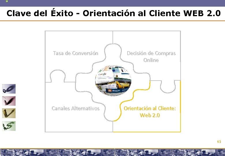 Clave del Éxito - Orientación al Cliente WEB 2. 0 Tasa de Conversión Decisión