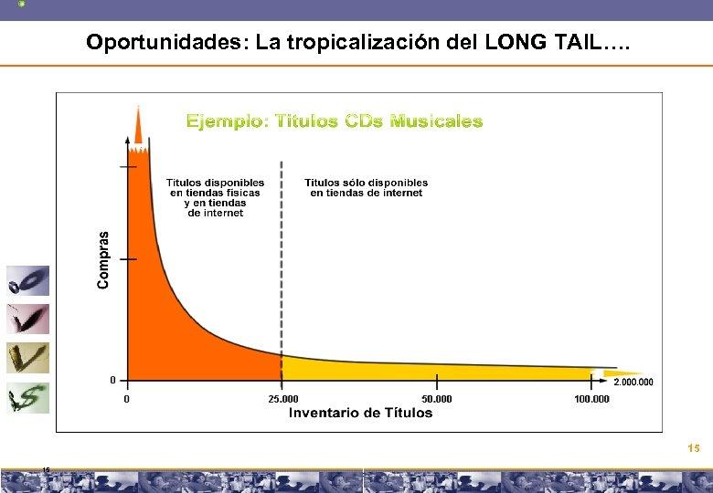 Oportunidades: La tropicalización del LONG TAIL…. 15 15 Copyright © 2008 Marcos Pueyrredon <mpueyrredon@consultagroup.