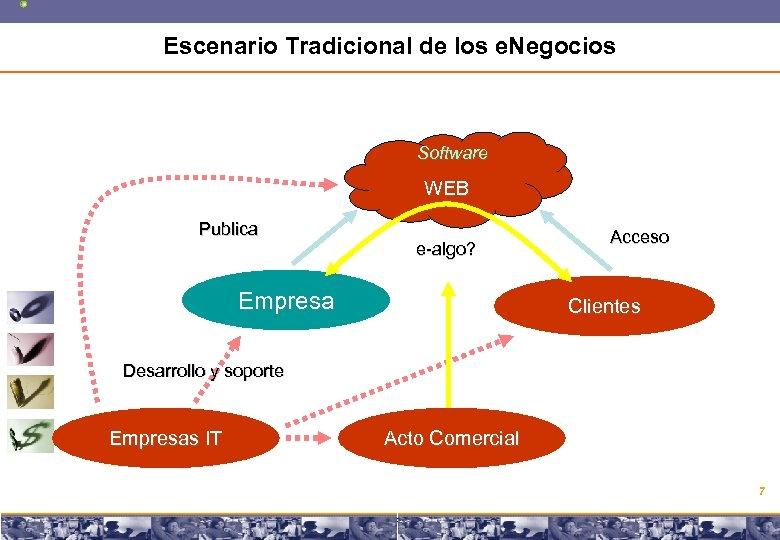 Escenario Tradicional de los e. Negocios Software WEB Publica e-algo? Empresa Acceso Clientes Desarrollo