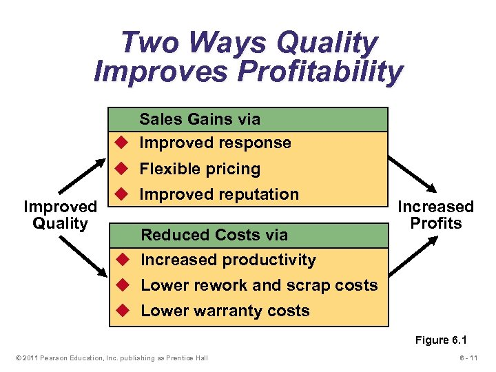 Two Ways Quality Improves Profitability Sales Gains via u Improved response u Flexible pricing