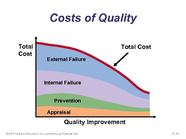 Costs of Quality Total Cost External Failure Internal Failure Prevention Appraisal Quality Improvement ©