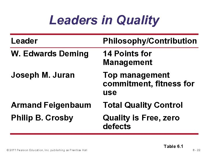 Leaders in Quality Leader Philosophy/Contribution W. Edwards Deming 14 Points for Management Joseph M.