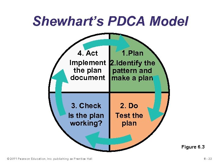 Shewhart's PDCA Model 4. Act 1. Plan Implement 2. Identify the plan pattern and
