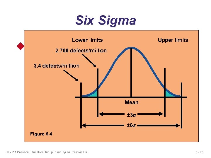 Six Sigma Lower limits Upper limits u Two meanings 2, 700 defects/million u Statistical