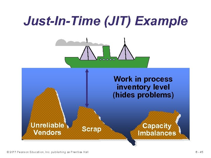 Just-In-Time (JIT) Example Work in process inventory level (hides problems) Unreliable Vendors Scrap ©