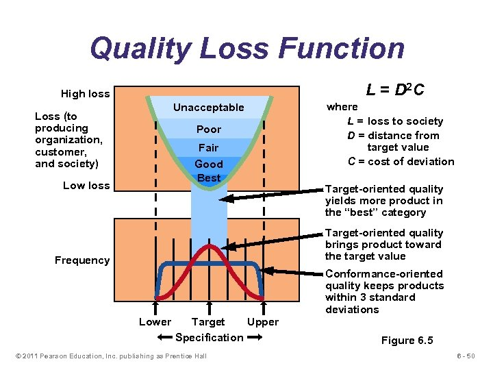 Quality Loss Function L = D 2 C High loss Unacceptable Loss (to producing